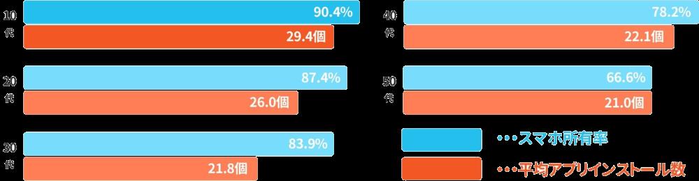 アプリグラフ